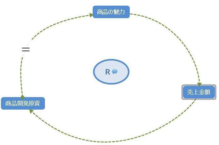 マインドマップソフトでループ図を作成する方法.jpg
